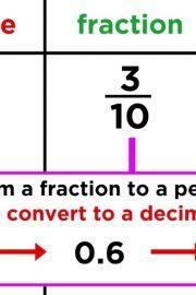 Fracții zecimale