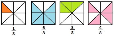 Compararea fracțiilor ordinare