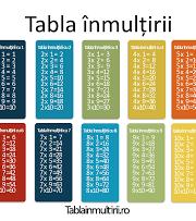 Învățăm tabla înmulțirii (clasa a II-a)